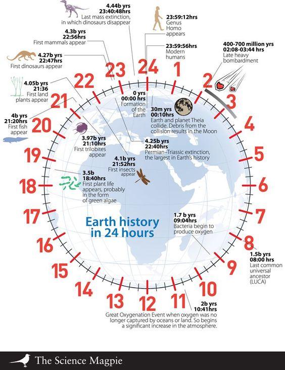 Evolução da Terra en 24 horas